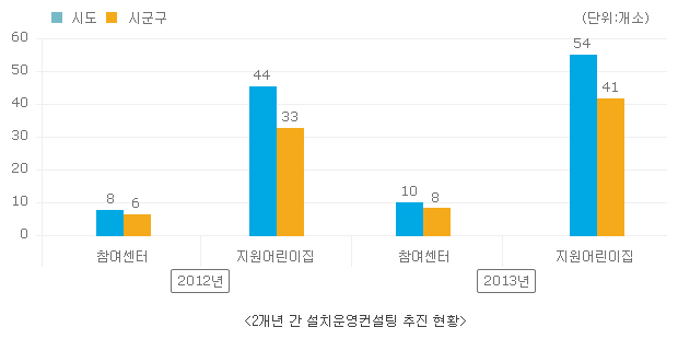 2개년 간 설치운영 컨설팅 추진 현황 그래프