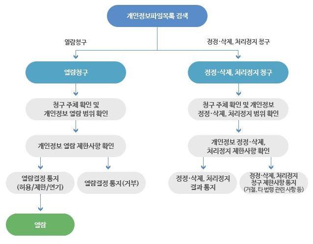 개인정보 열람, 정정, 삭제, 처리정지 처리절차